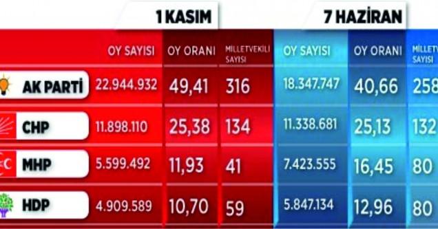 Genel Seçim sonuçları