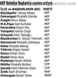 AKP'de 5 yeni ilçe